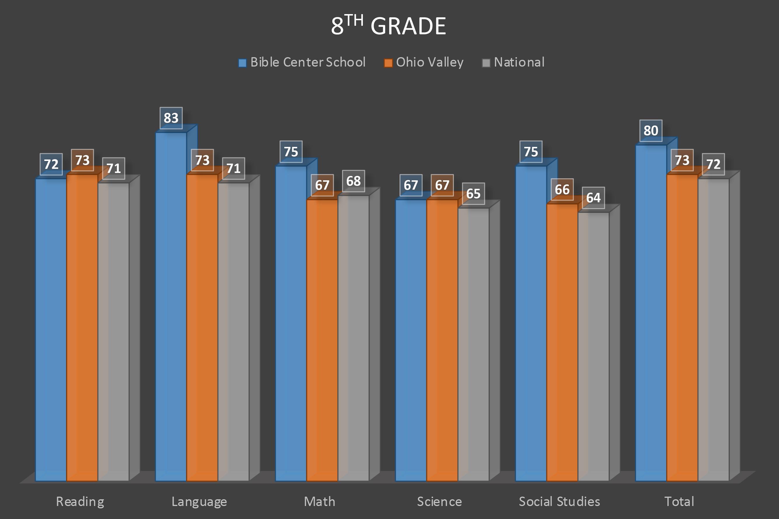 Terra Nova Test Results 19-20